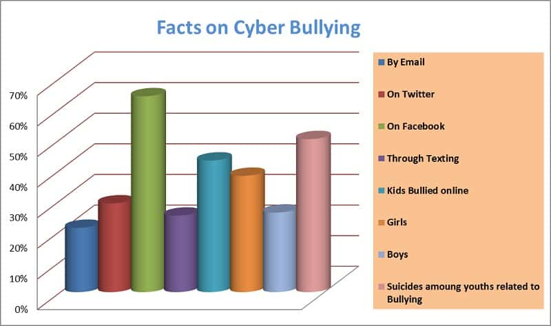 Cyber Bullying on Facebook Statistics