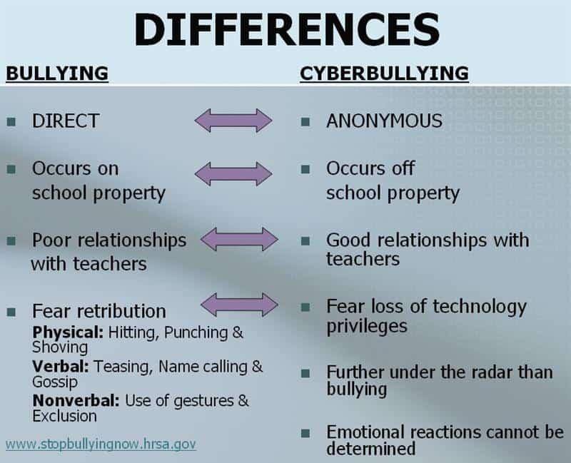Cyberbullying vs Bullying