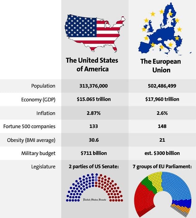 EU vs US stats