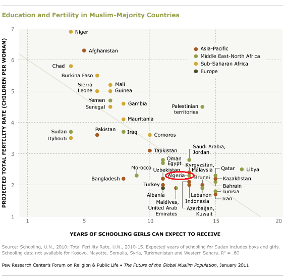Education and Fertility in Muslim-Majority Countries