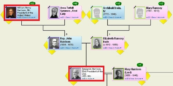 Harrison Family Tree