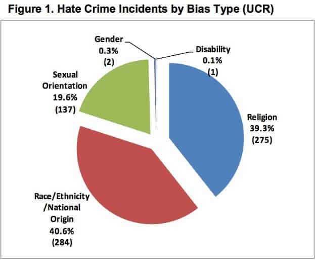 Hate Crim Incidents by Bias Type