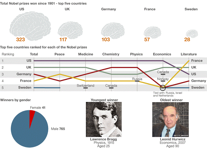 Total Nobel Prizes Won by Country