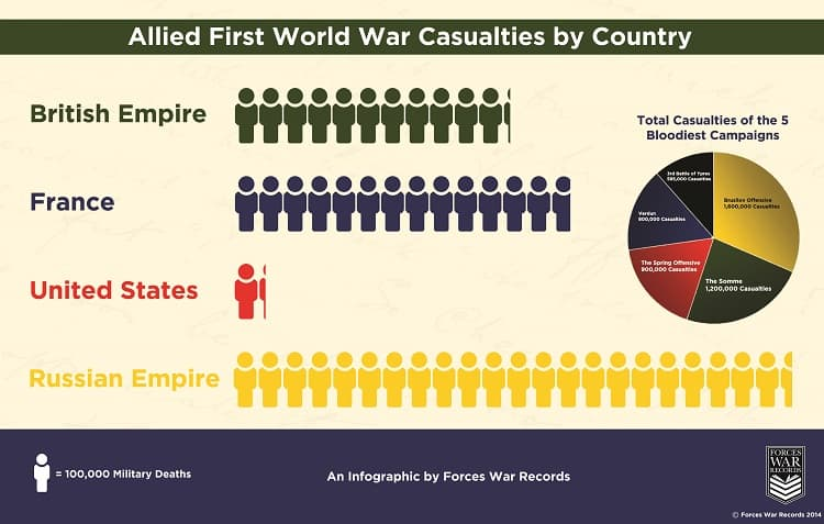 World War 1 Casualties by Country