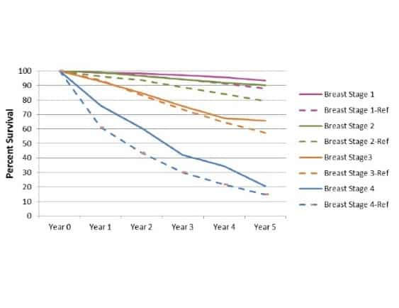 Breast Cancer Survival Rates by Stage