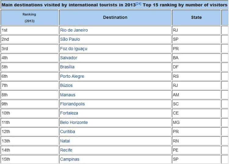 Cities Visited by International Tourists in Brazil 2013