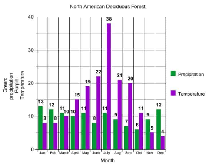 Deciduous Forest Precipitation and Temperature