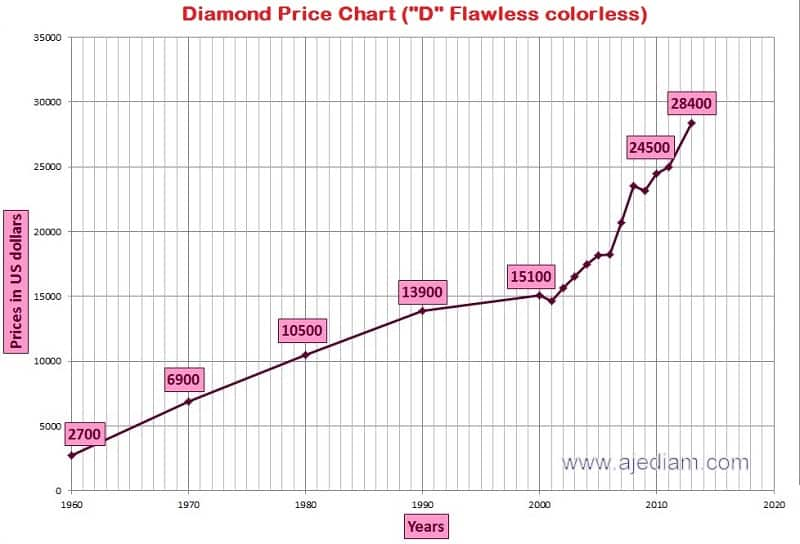Historical diamond prices graph