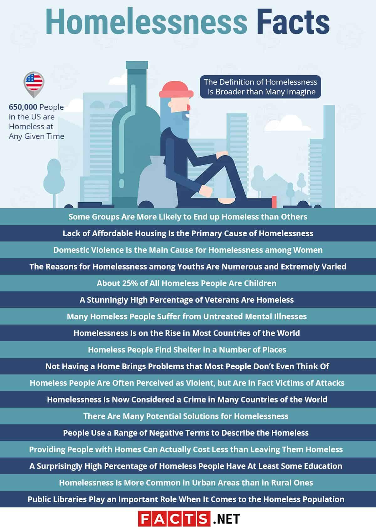 Homelessness Facts Infographics