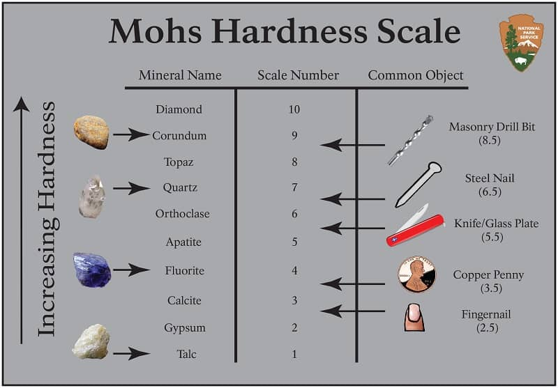 Mohs Hardness Scale Chart