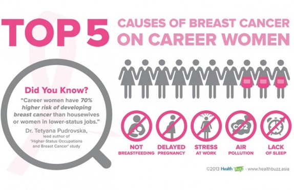 Top 5 Causes of Breast Cancer on Career Women
