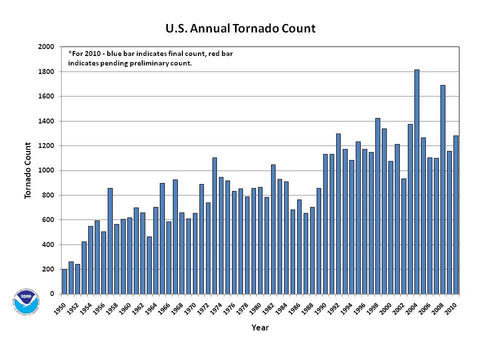 US Annual Tornado Count