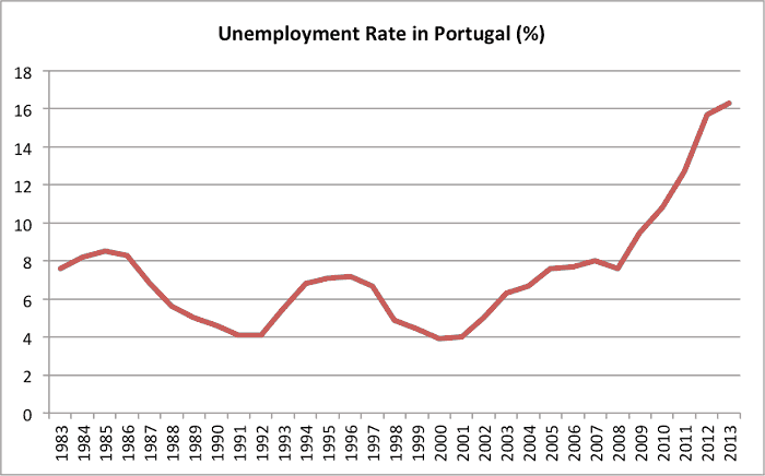 Unemployment Rate in Portugal
