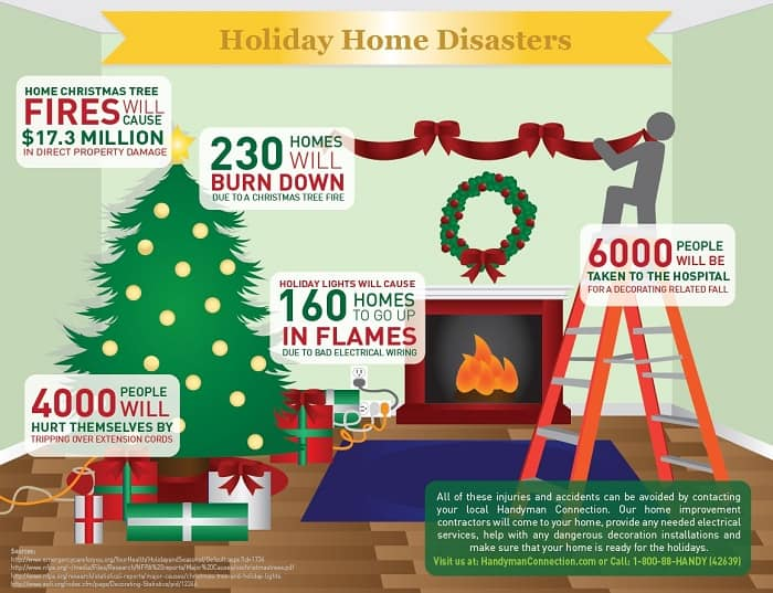Be Safe When Decorating Christmas
