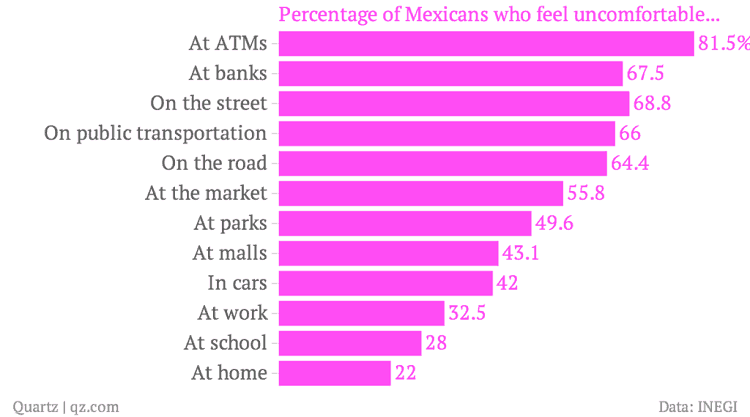Percentage-of-Mexicans-who-feel-uncomfortable