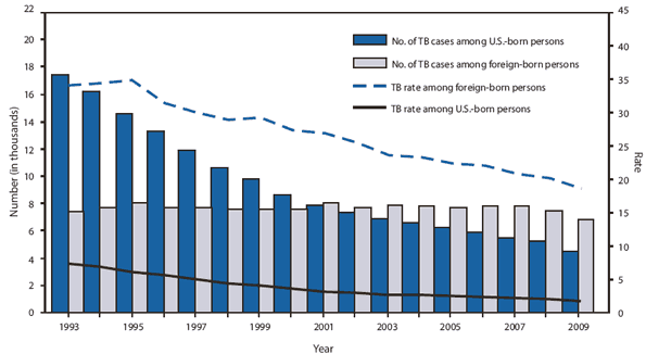 Reported Tuberculosis Trends in US