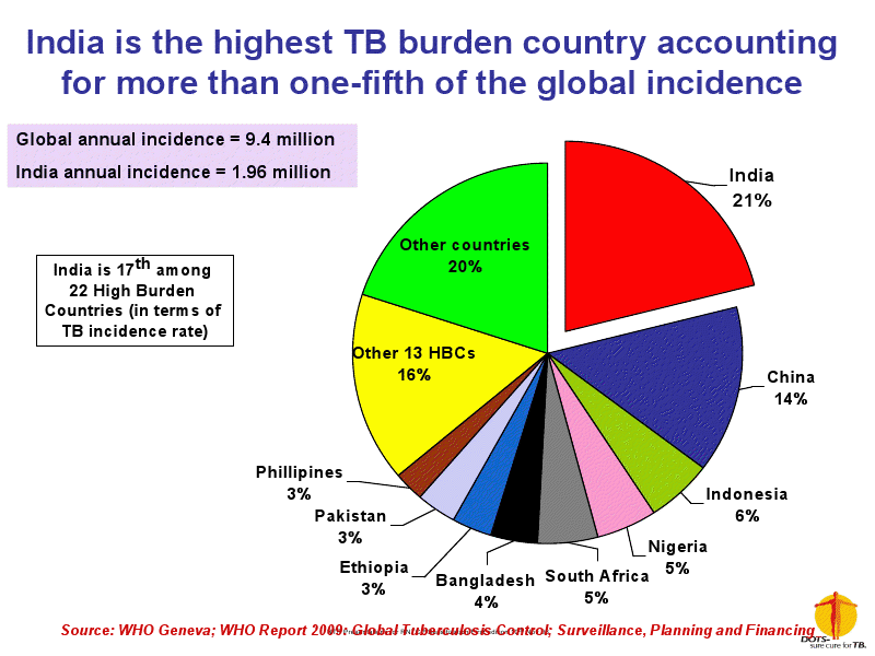 TB Rate Worldwide