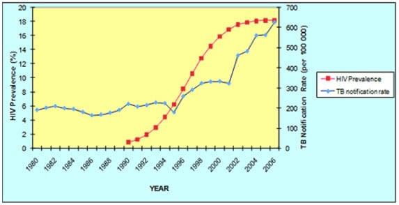 TB vs HIV