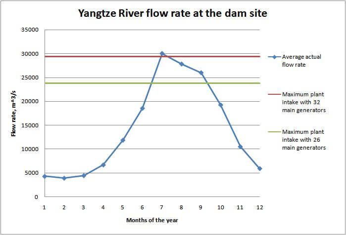 Yangtze River Flow Rate at TGD Site