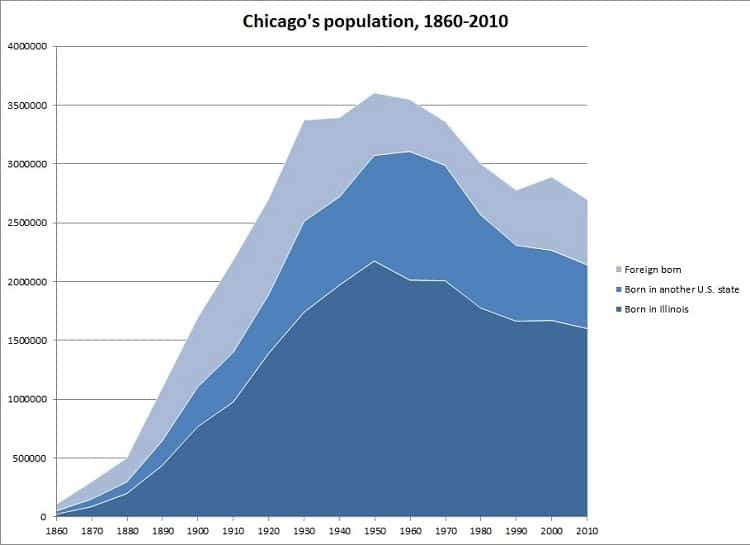 Chicago population trends