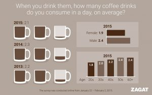 Coffee Consumption Statistics