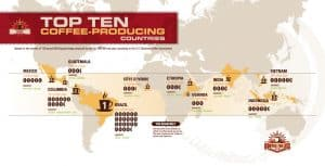 Coffee Production Map