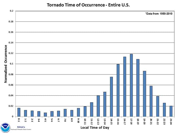 Tornado Time of Occurrence