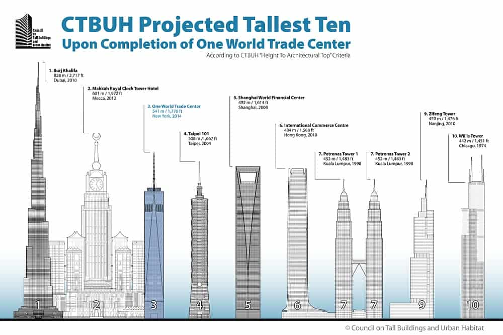 Willis Tower Is The Second Tallest Building in US, 2014