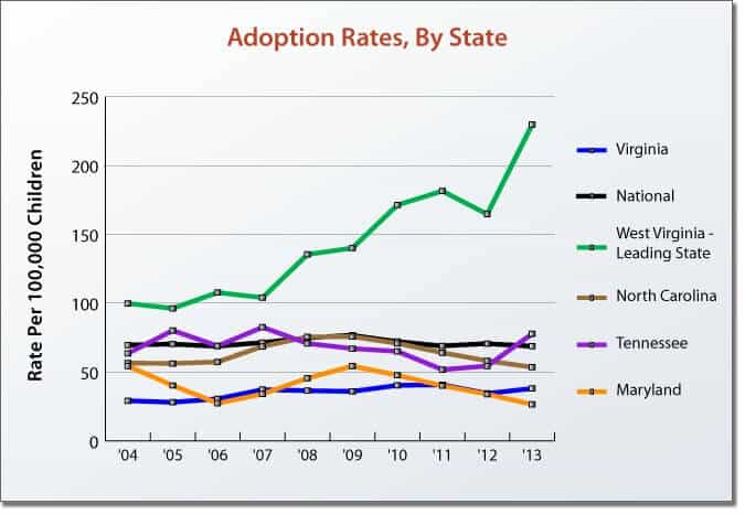 Adoption Rate by State