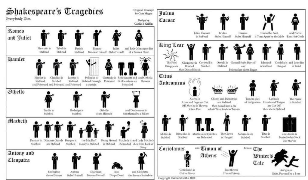 Everybody Dies In Shakespeares Plays