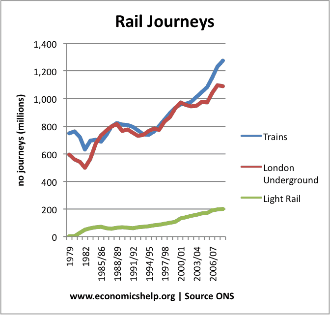 Growth of Rail Travel in UK