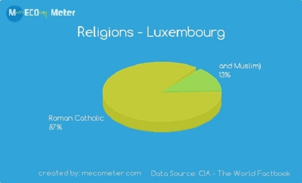 87% of Luxembourgers are Roman Catholic