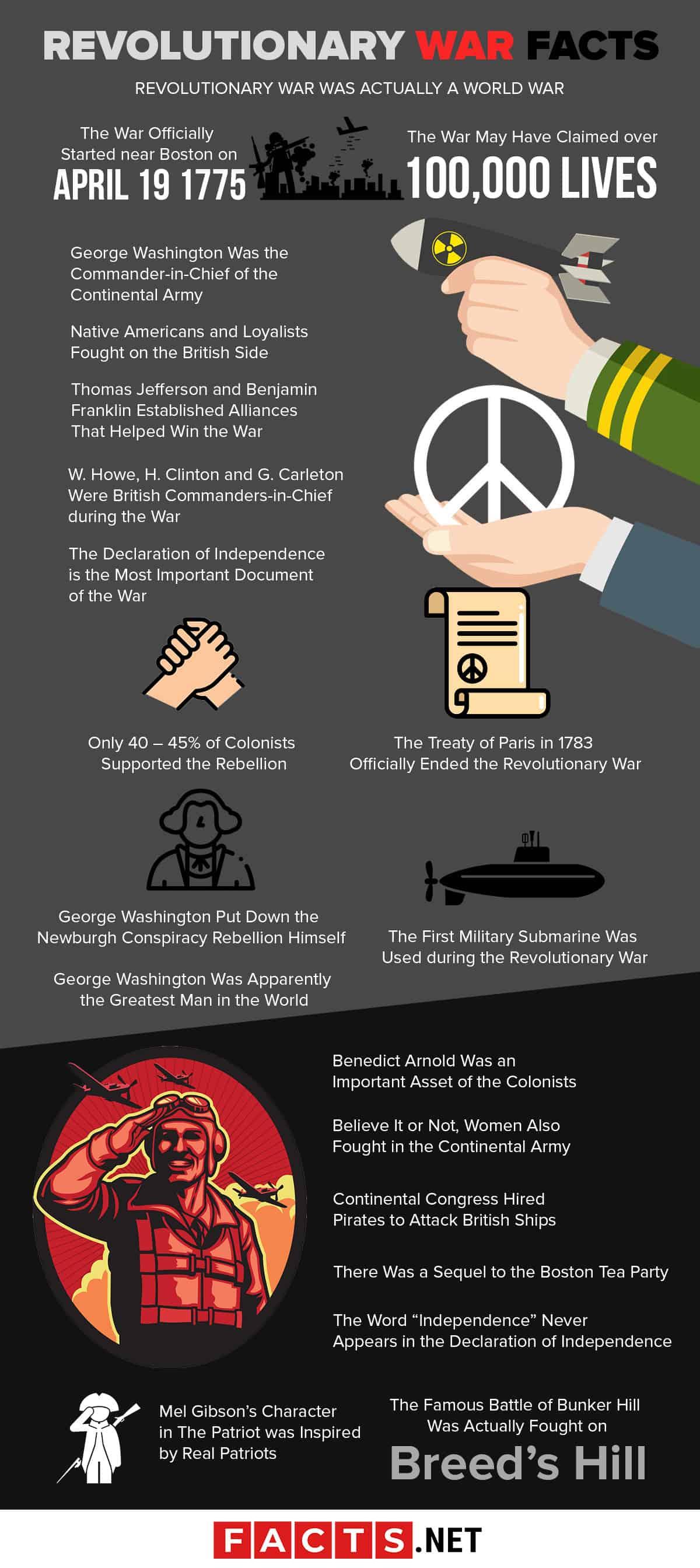 Revolutionary War Facts Infographics