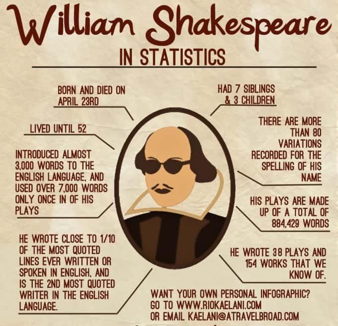 William Shakespeare Statistics