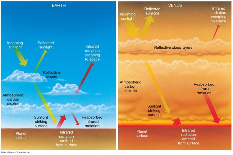 Atmosphere of Venus Earth Twin