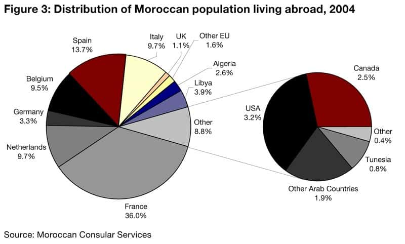Moroccan Population Living Abroad