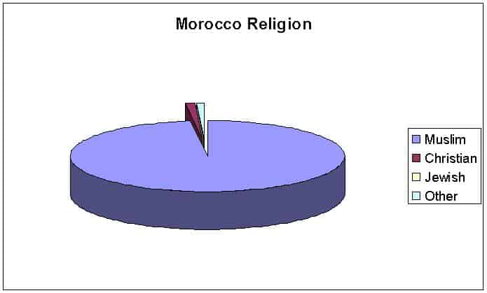 Religions in Morocco