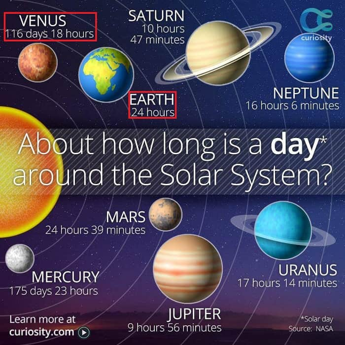 The Length of One Day Across Planets