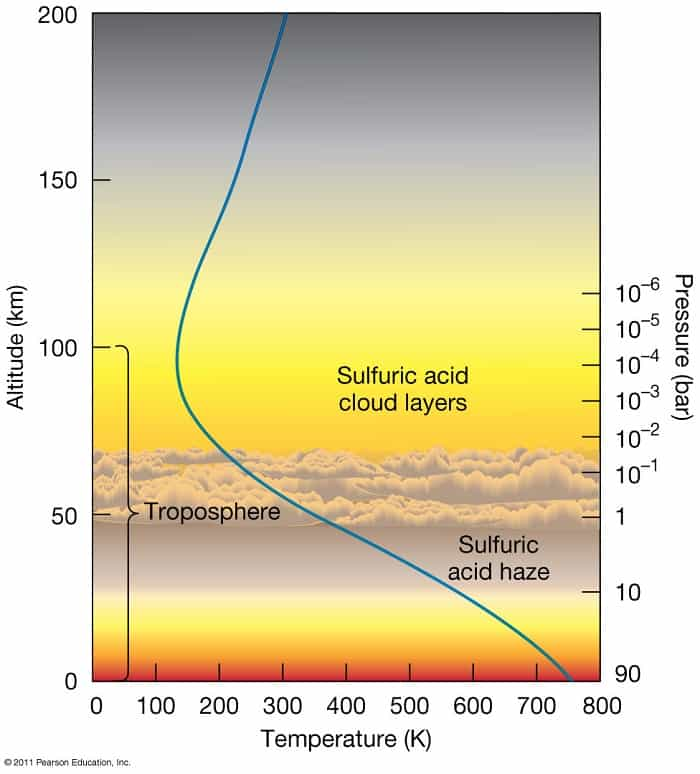 Venus Atmosphere and Temperature