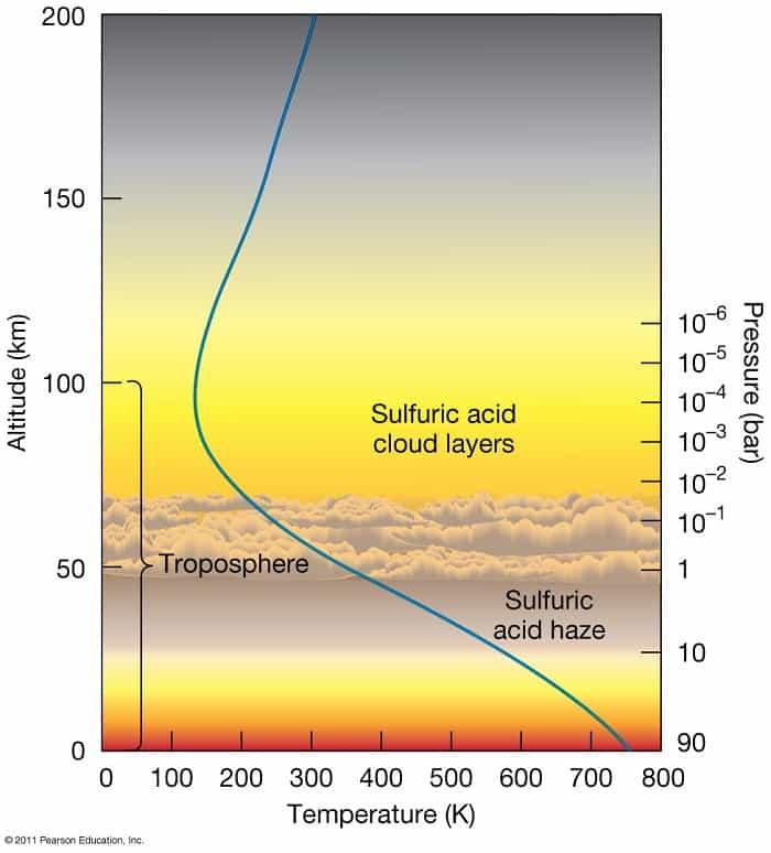 Venus Atmosphere and Temperature