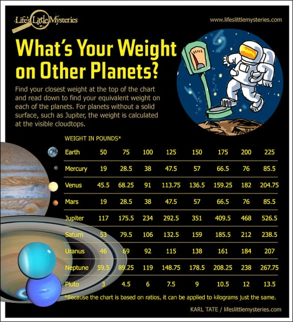 Your Weigh on Other Planets