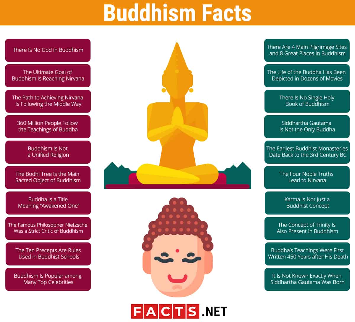 Buddhism Facts Infographics