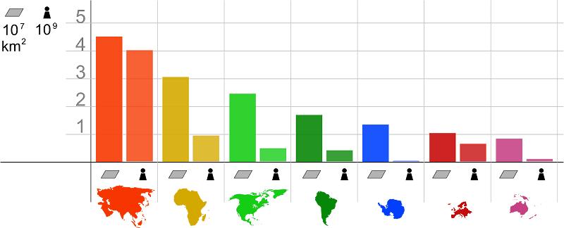 Continents Comparison Area and Population