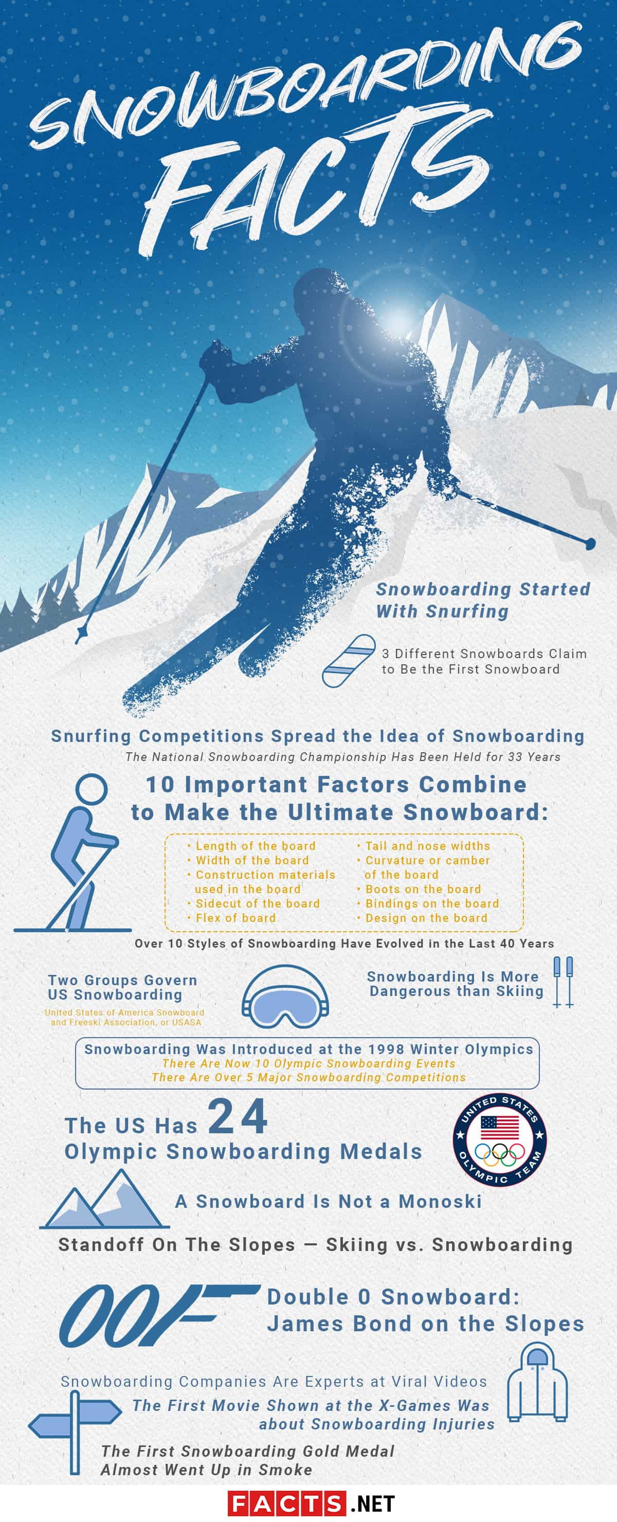 SnowBoarding Facts Infographics