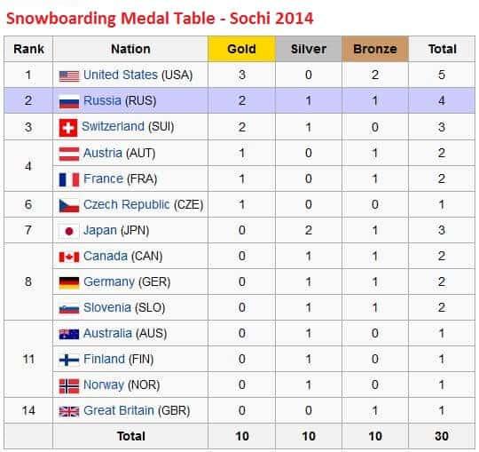 Snowboarding Medal Summary - Sochi 2014 Winter Olympics