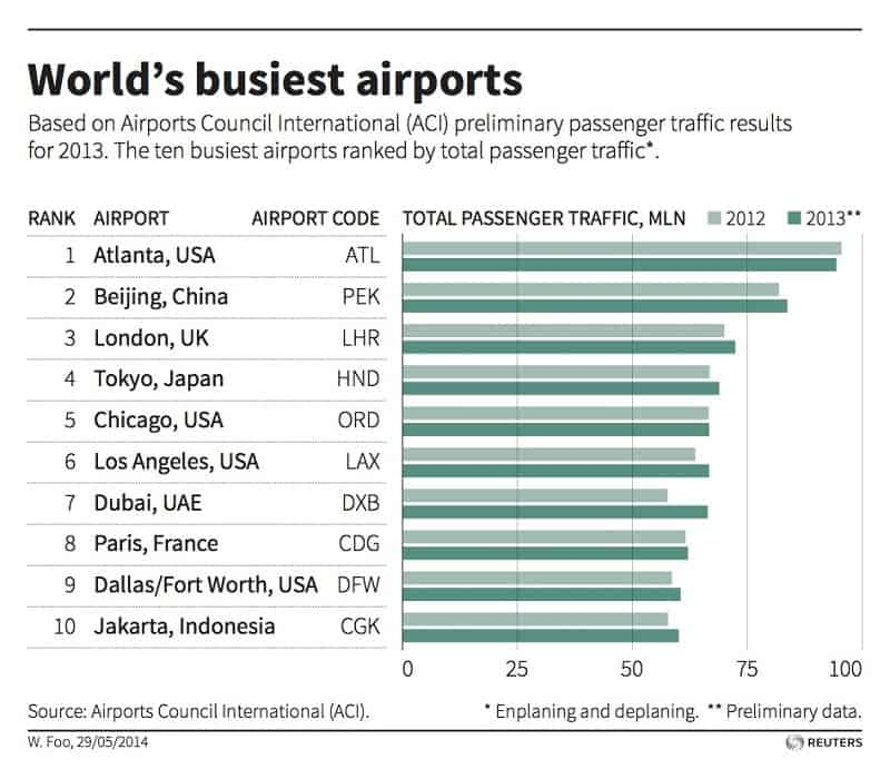 Worlds Busiest Airports