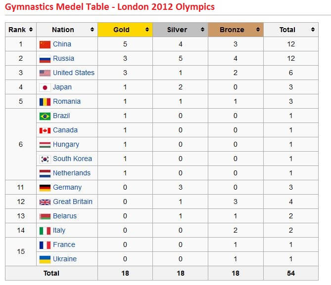 Gymnastics Medal Table - London 2012 Olympics