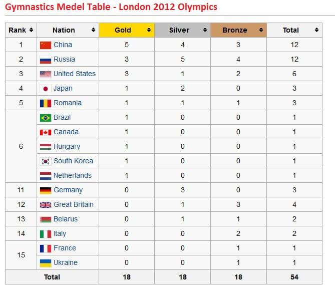 Gymnastics Medal Table London 2012 Olympics