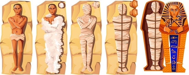 Stages of Mummification Process - Embalming Dead Body, Wrapping it with Cloth and Placing in Egyptian Sarcophagus