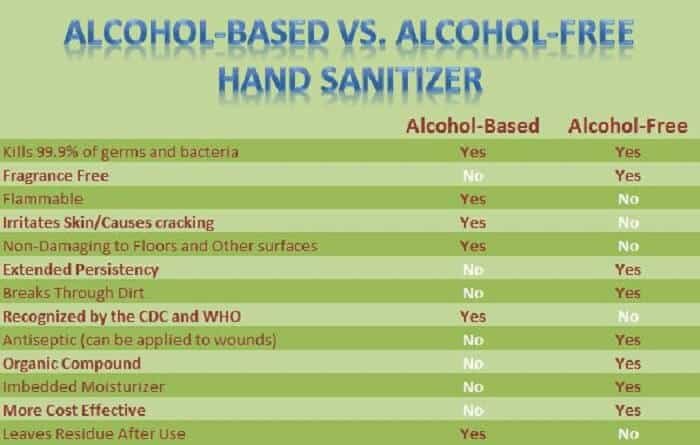 Alcohol-Based vs Alcohol-Free Hand Sanitizers